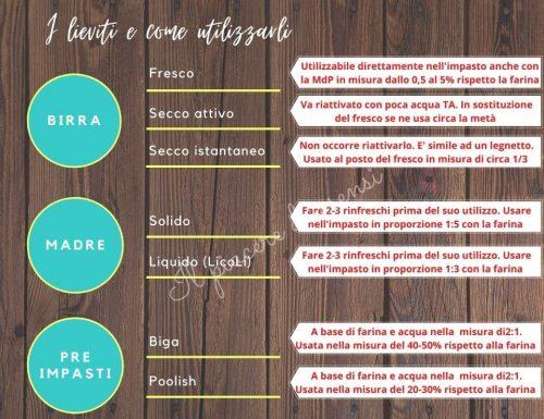 Il lievito giusto… non solo le farine: tipologie ed utilizzo