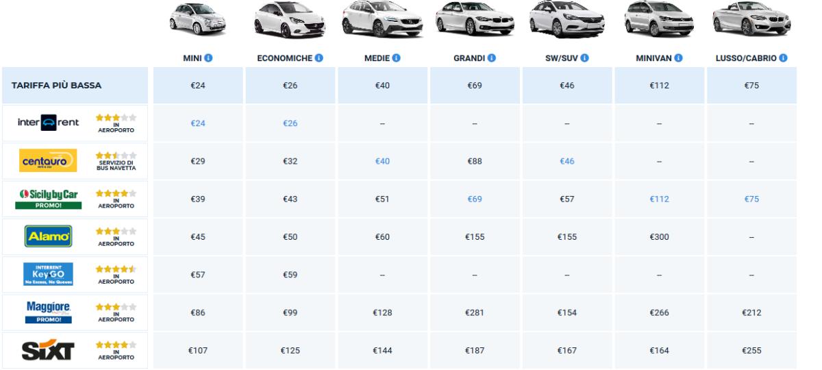 Schermata comparativa per noleggio auto con Auto Europe