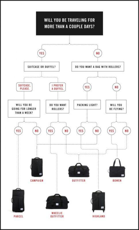 Quale valigia usare - schema per scegliere la valigia